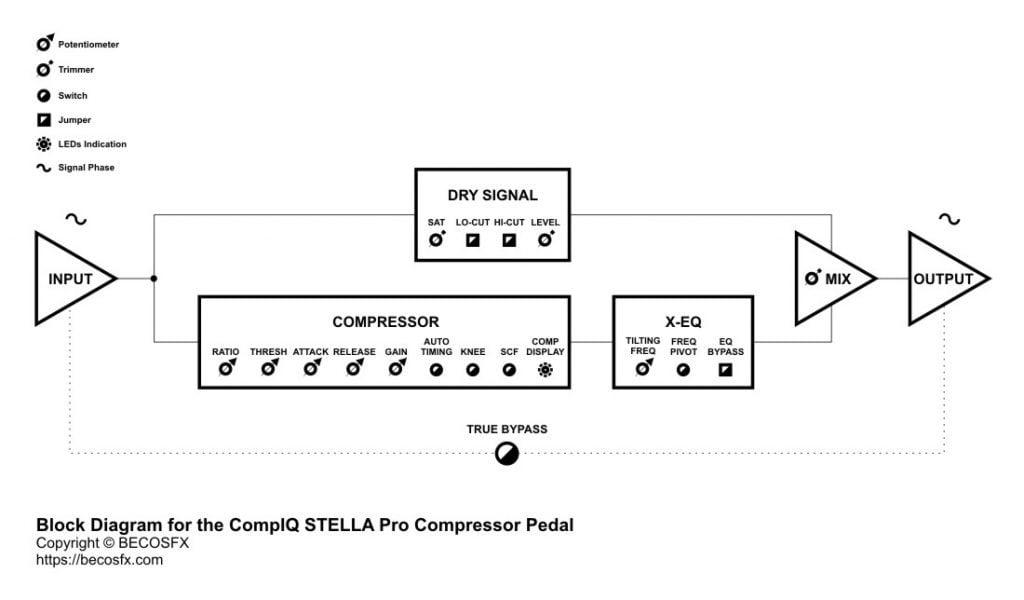 Becos Effects CompIQ Stella Pro Compressor Block Diagram