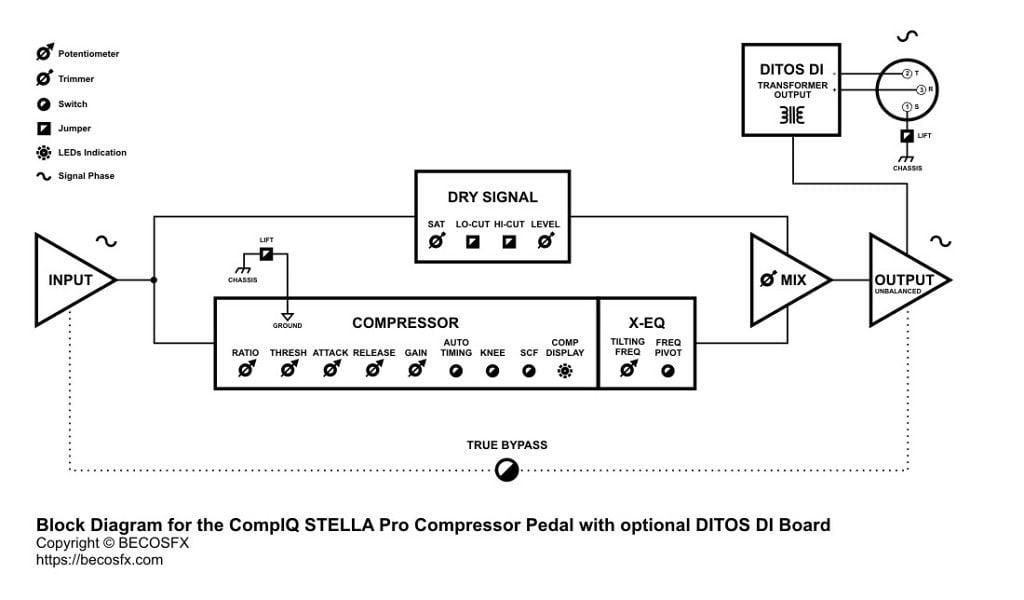 Becos Effects CompIQ Stella Pro Compressor with optional DITOS DI Board – Block Diagram